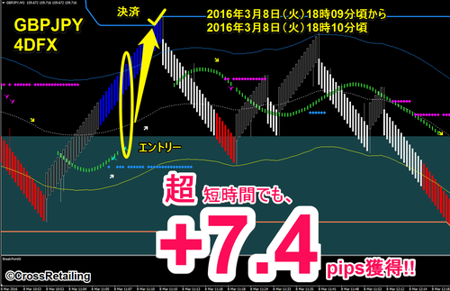 4DFX・2016年03月08日7.4pips.png
