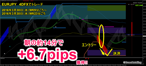 4DFX・2016年3月30日6.7pips.png
