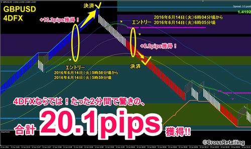 4DFX・2016年6月14日20.1pips.png